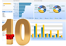 Top 10 Countdown: Visualize Data for Quick Analysis