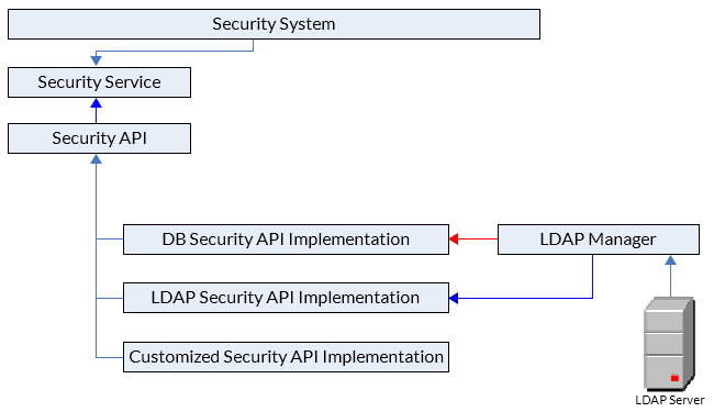 How to configure JReport Server to connect to my LDAP server?