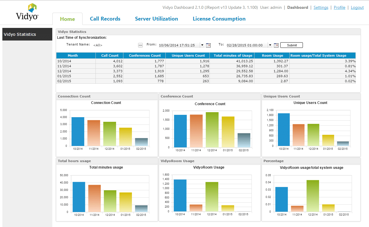 Embedded BI, Embedded Analytics Dashboard