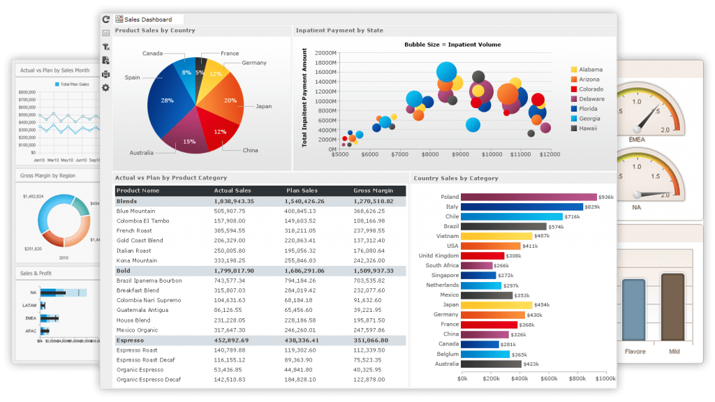 Embedded Dashboards Embedded Reports
