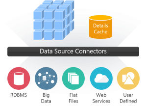 big data source connectors